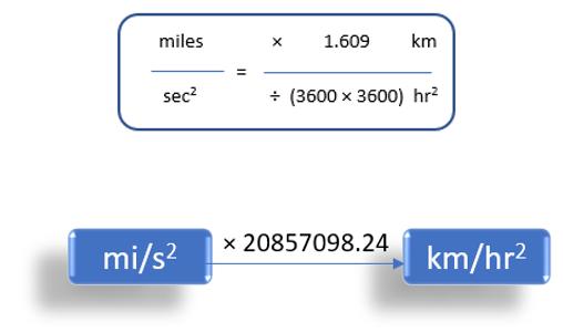 Miles/Second2 To Kilometer/Hour2 (mi/s2 to km/h2)