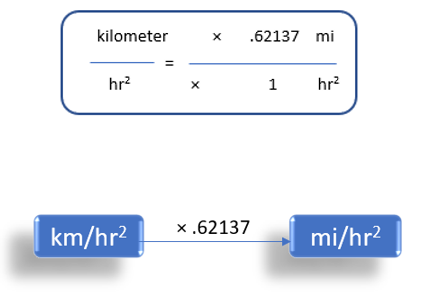 kilometer/hour2 To miles/hour2  (km/h2 to mi/h2)