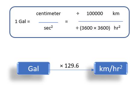 Gal To kilometer/hour2 (1 gal to km/h2)