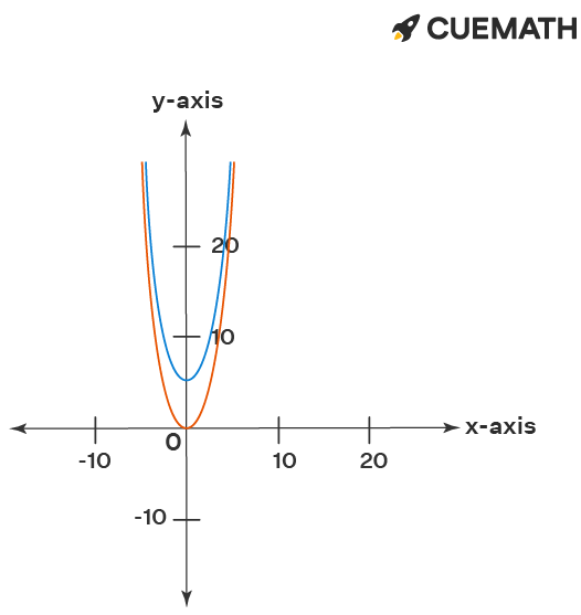 Translation from the graph y = 2x2 to the graph of y = 2x2 + 5
