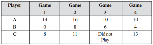 Following table shows the points of each player scored in four games.