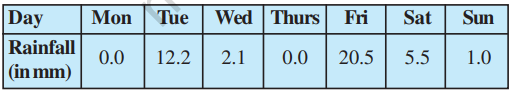 The rainfall (in mm) in a city on 7 days of a certain week as recorded as follows.