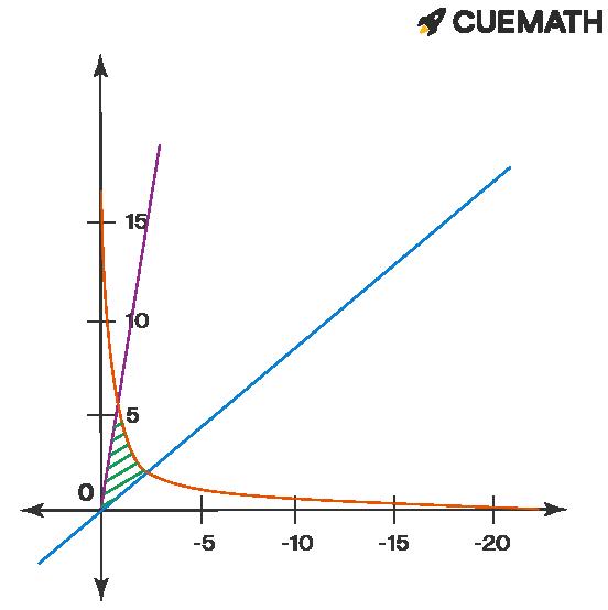 region enclosed by the given curves. Y = 2/x, y = 8x, y = 1/2 x, x > 0.