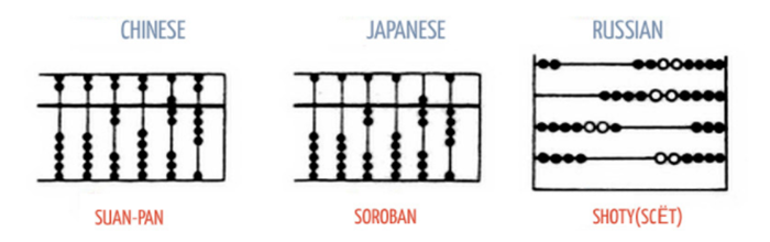 Suan pan or Chinese abacus, Soroban or Japanese abacus, Shoty or Russian abacus.