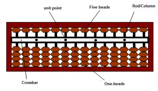 Japanese abacus is known as Soroban