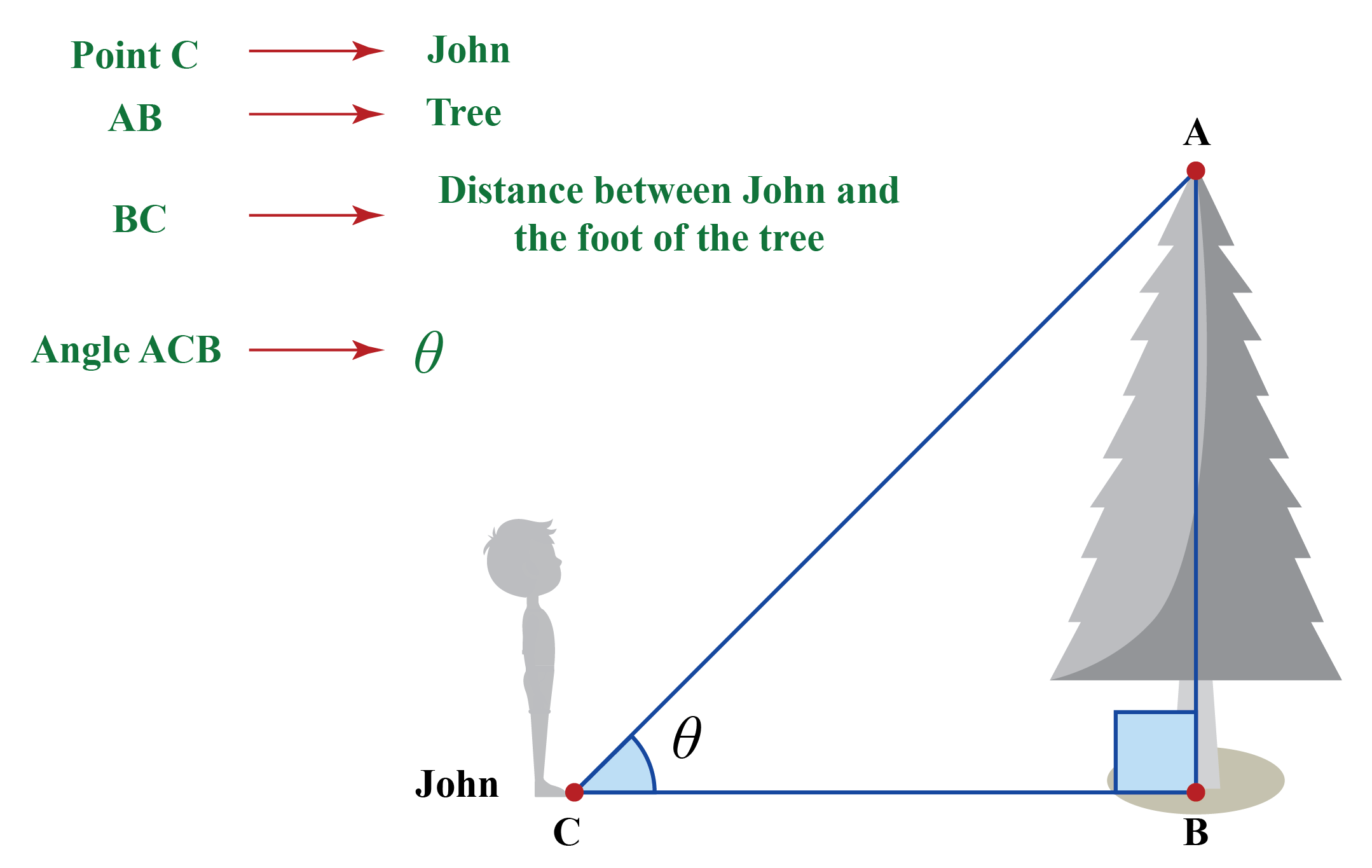 example of calculating distance between two objects using trigonometric
