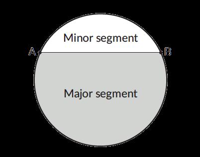 Segments of a circle