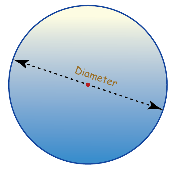 diameter of a circle and its formula
