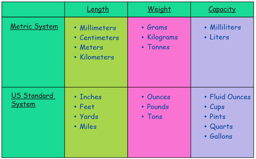 table showing frequently used units of measurements