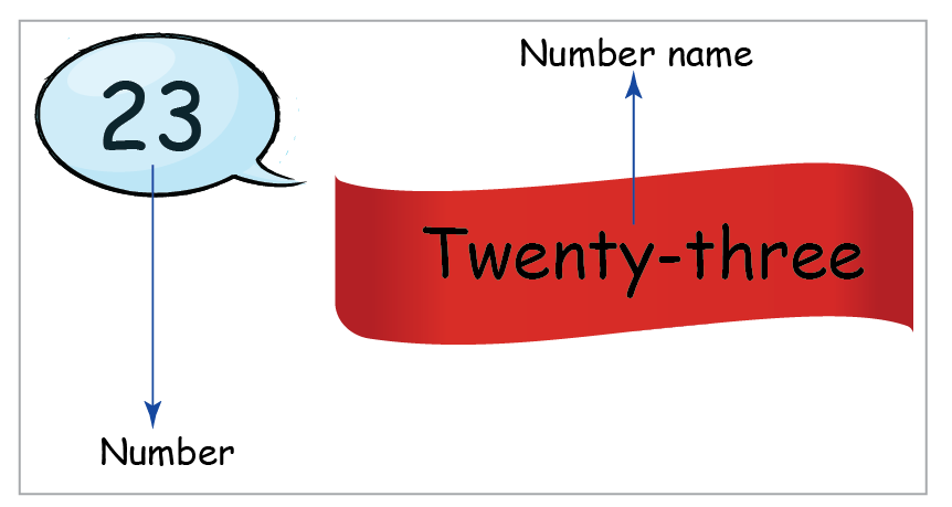 example of a number name