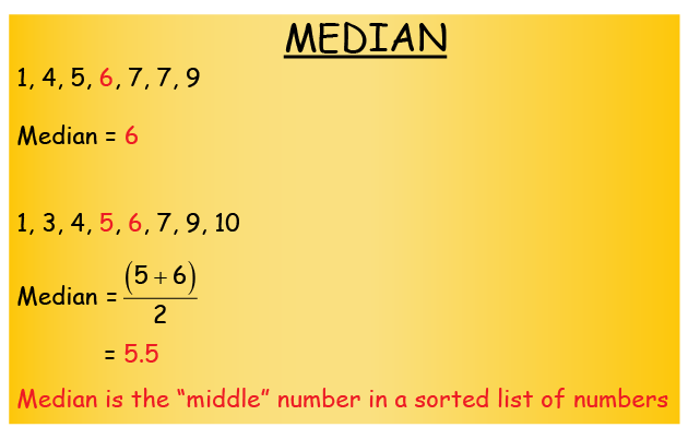 example of calculating median of given list of numbers