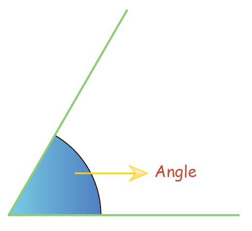 angle formed by two rays joined at one common point