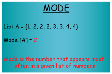 example of calculating mode of given list of numbers