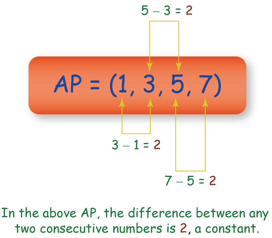 image showing an arithmetic progression