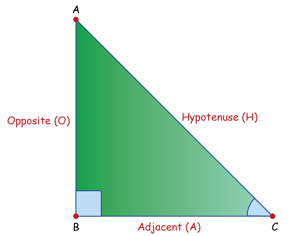 figure showing important terms used in trigonometry