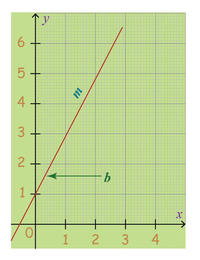 image showing a linear equation plotted on a graph