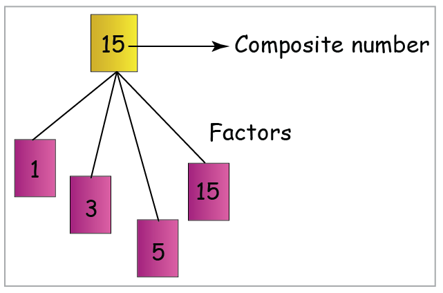 example of composite numbers