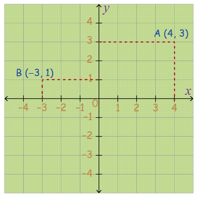 Graph showing coordinates of points A and B plotted on the x and y axis