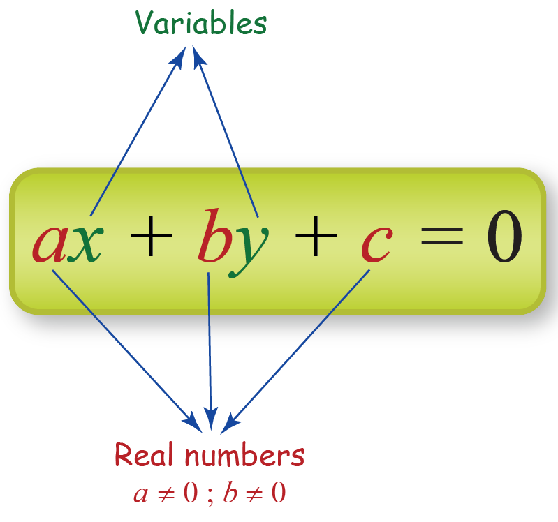 figure showing a two variable linear equation
