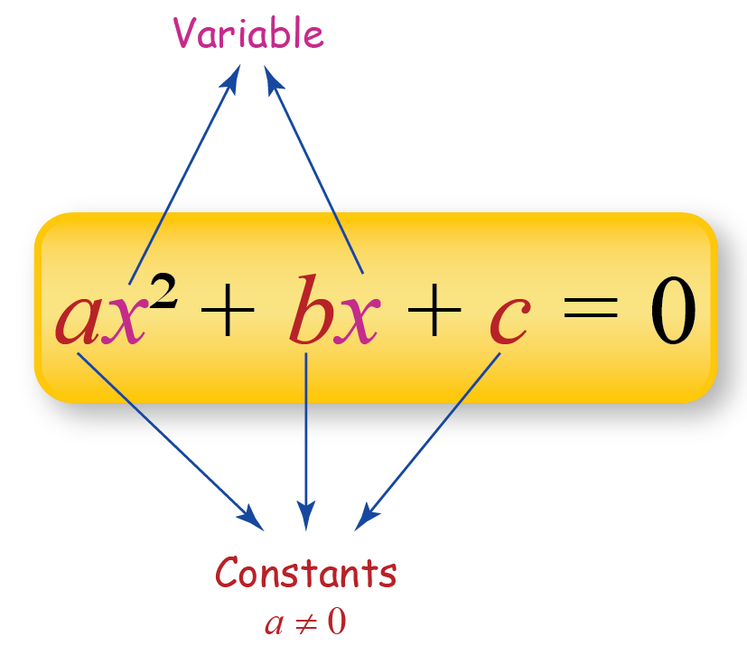 figure showing a quadratic equation