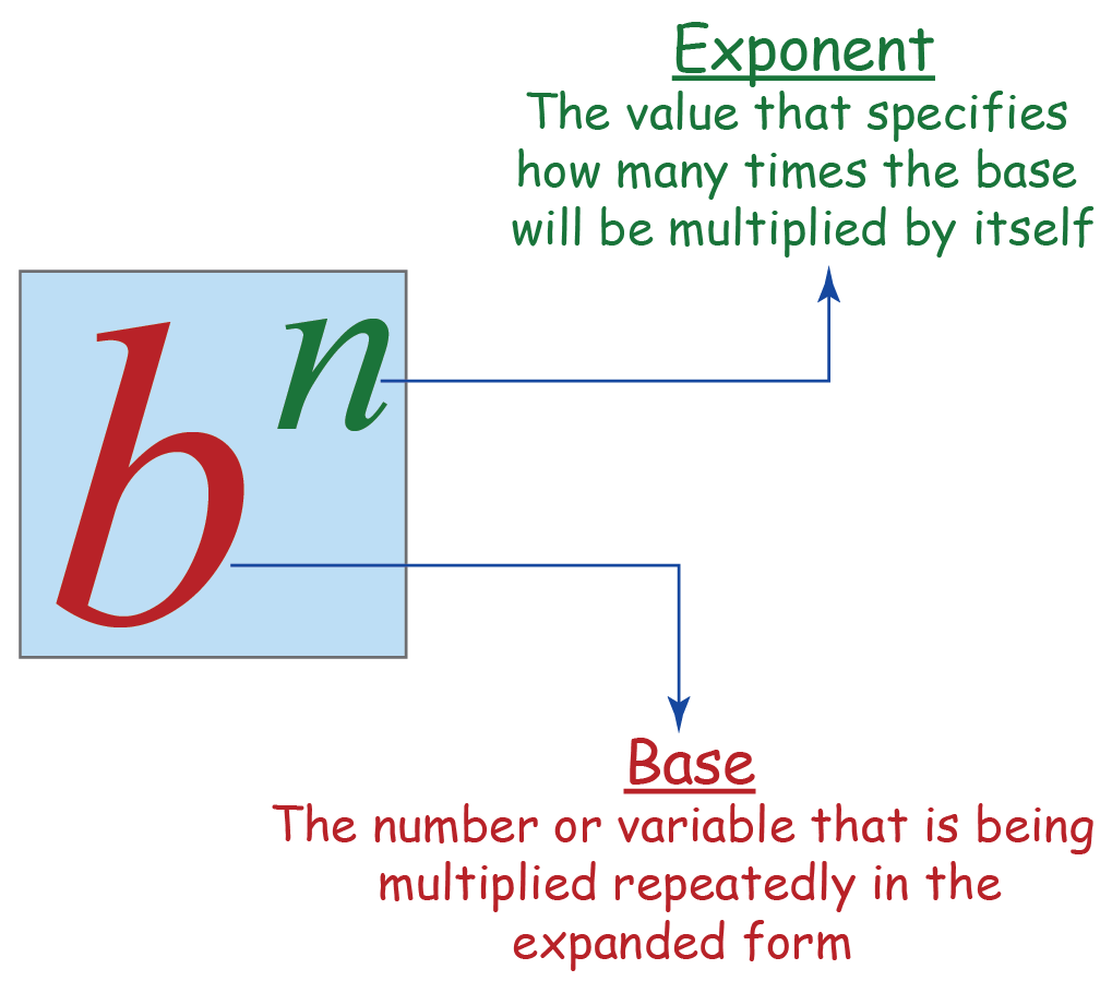 figure showing the exponent and base value