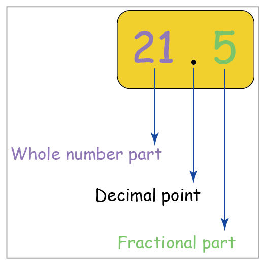 example of decimal numbers
