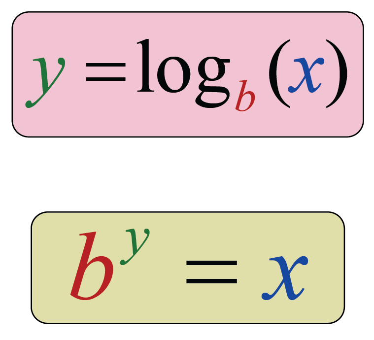 figure showing logarithm example