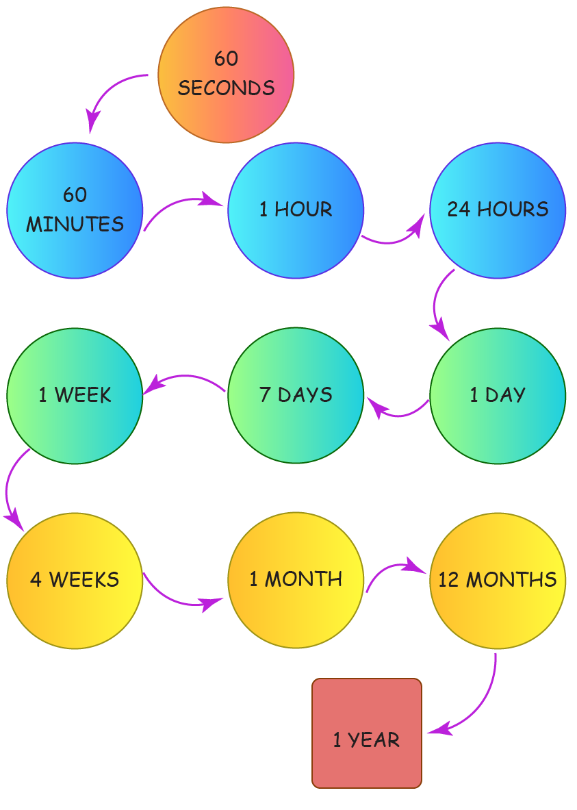figure showing sequence of seconds, minutes, hours, days, weeks, months and year