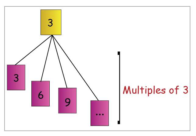 example of multiples