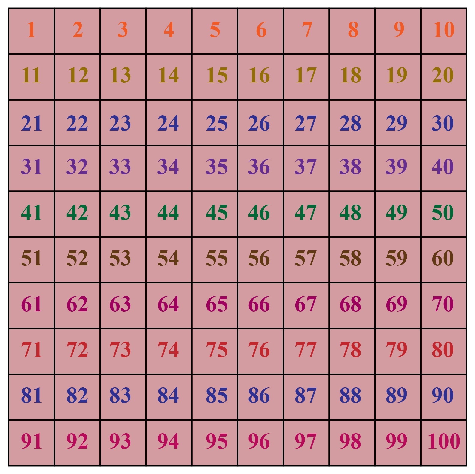 numbers from 1-100