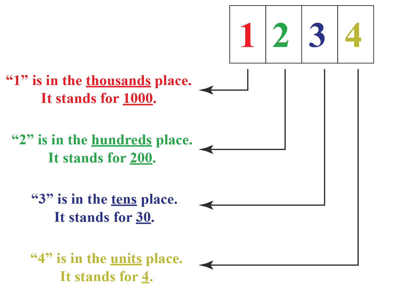 place value expansion of a 4 digit number 1234