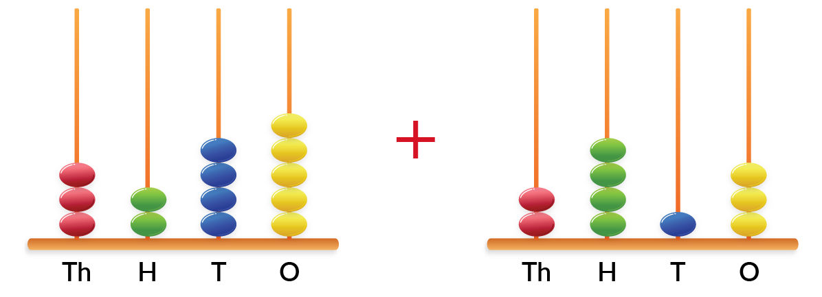 Find the sum of the two 4-digit numbers shown in the abacus.