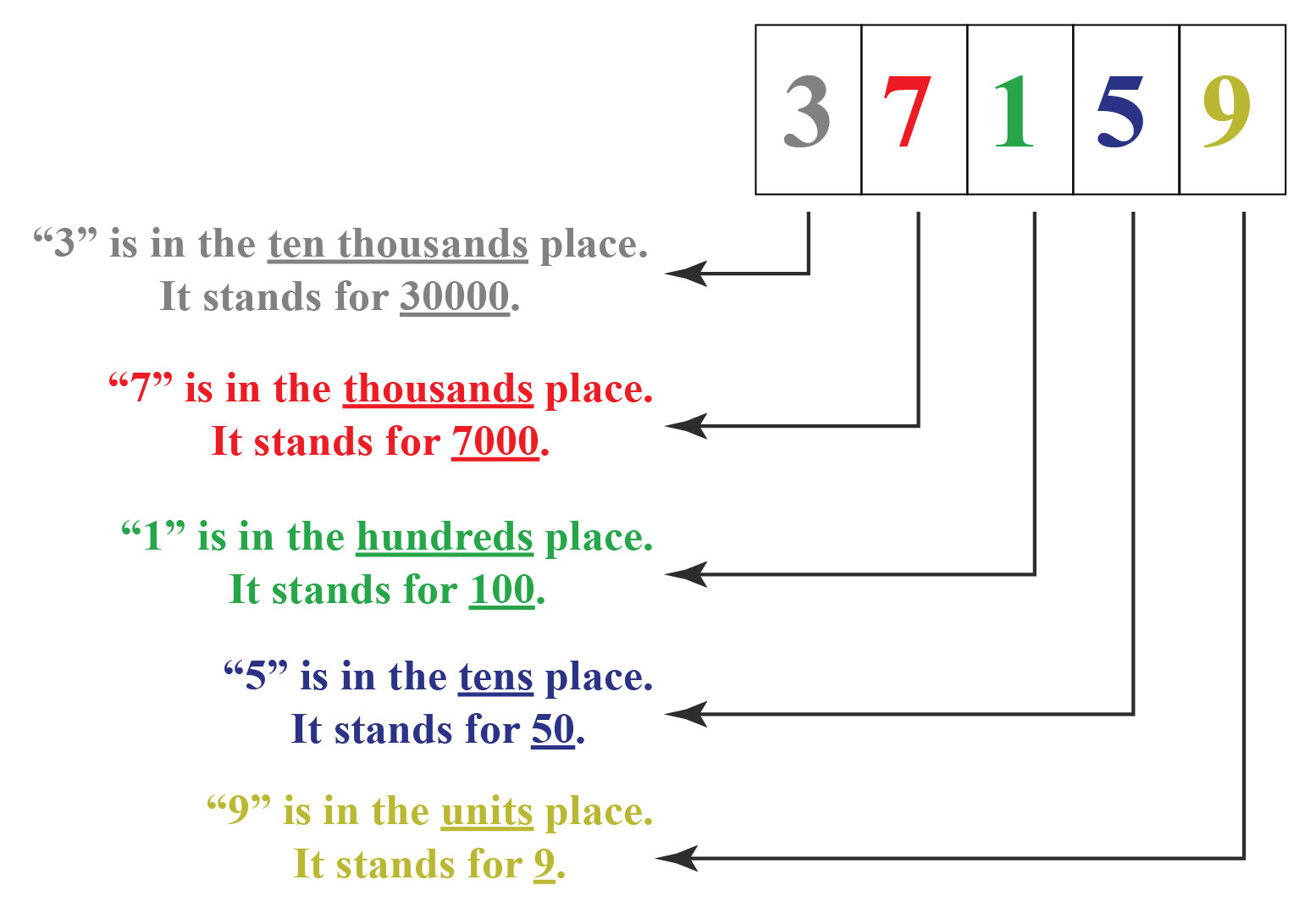 expanded form of the 5 digit number 37159