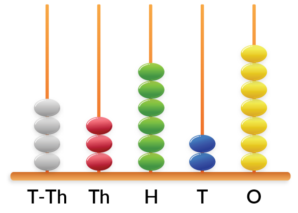 5 digit number place value of 43,627 on an abacus