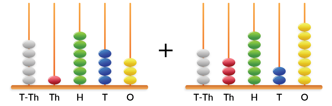find the sum of two five digit numbers shown on the abacus