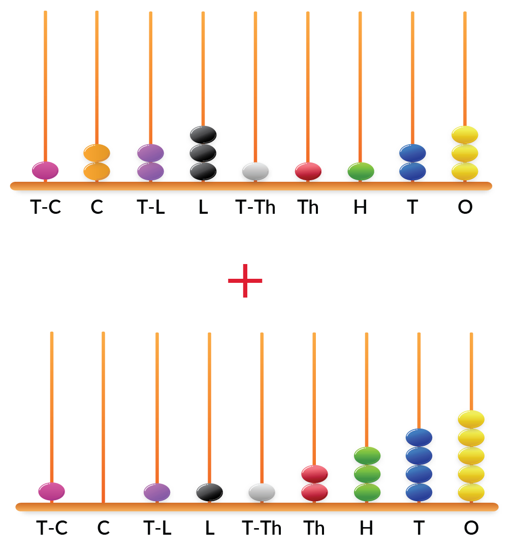 Find the sum shown in the abacus