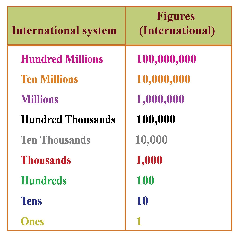 9 digit International place value chart