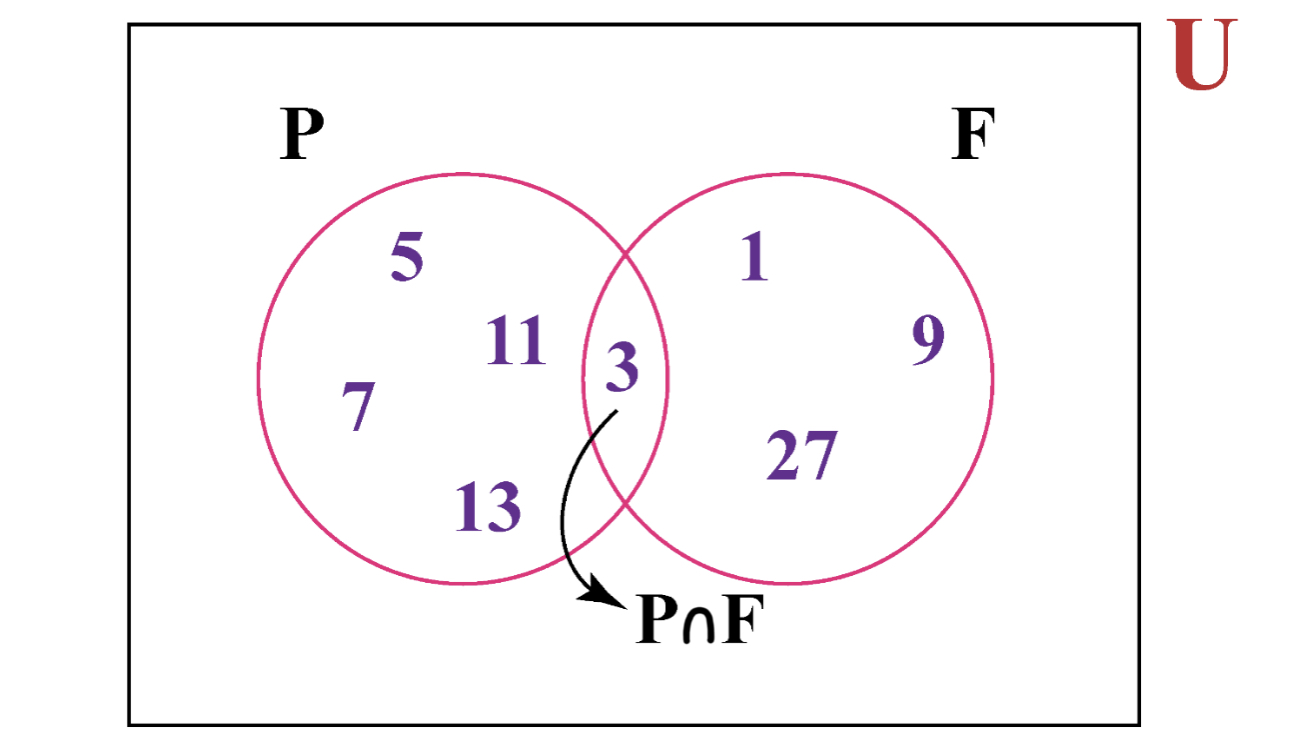 P intersection F