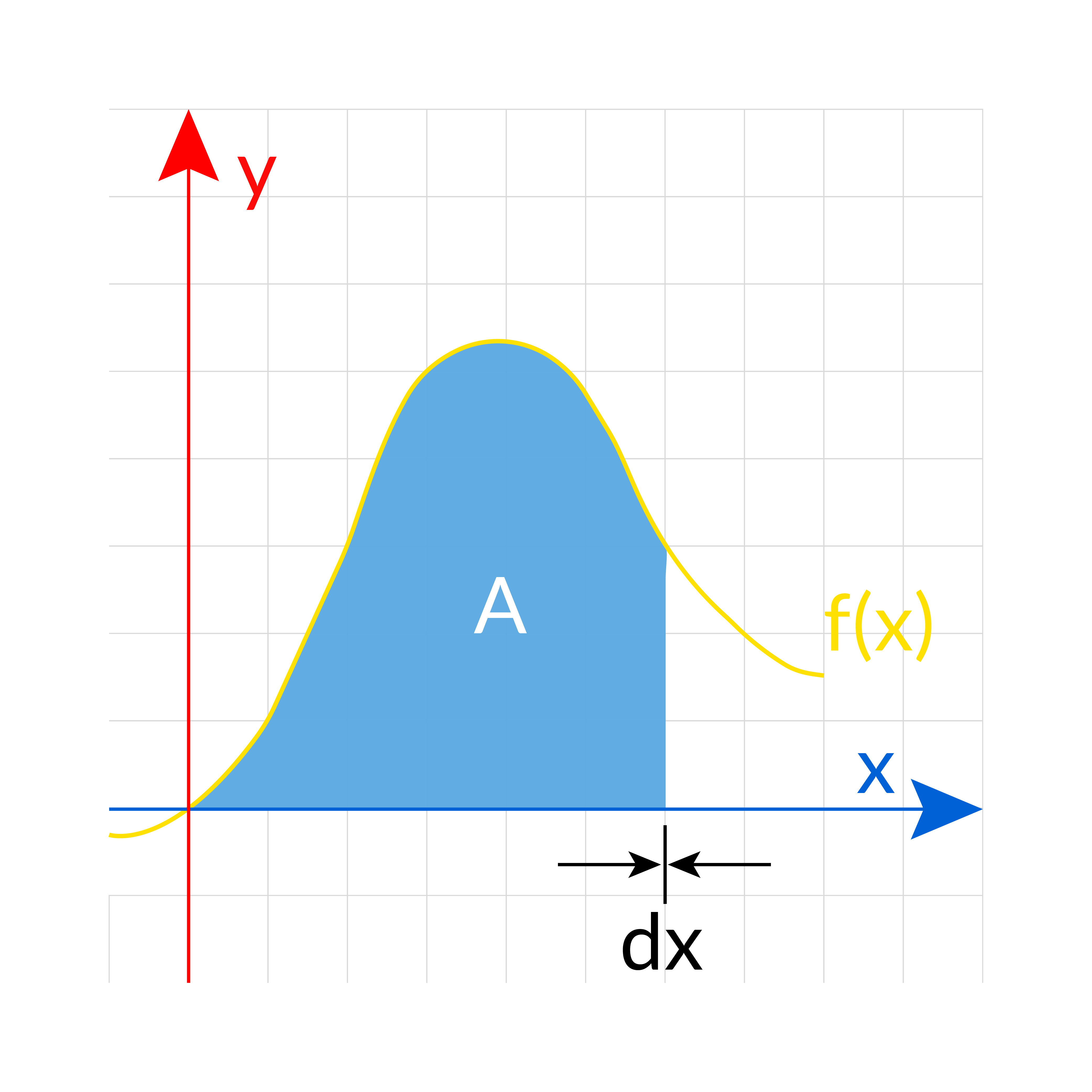Integral Calculus Graph