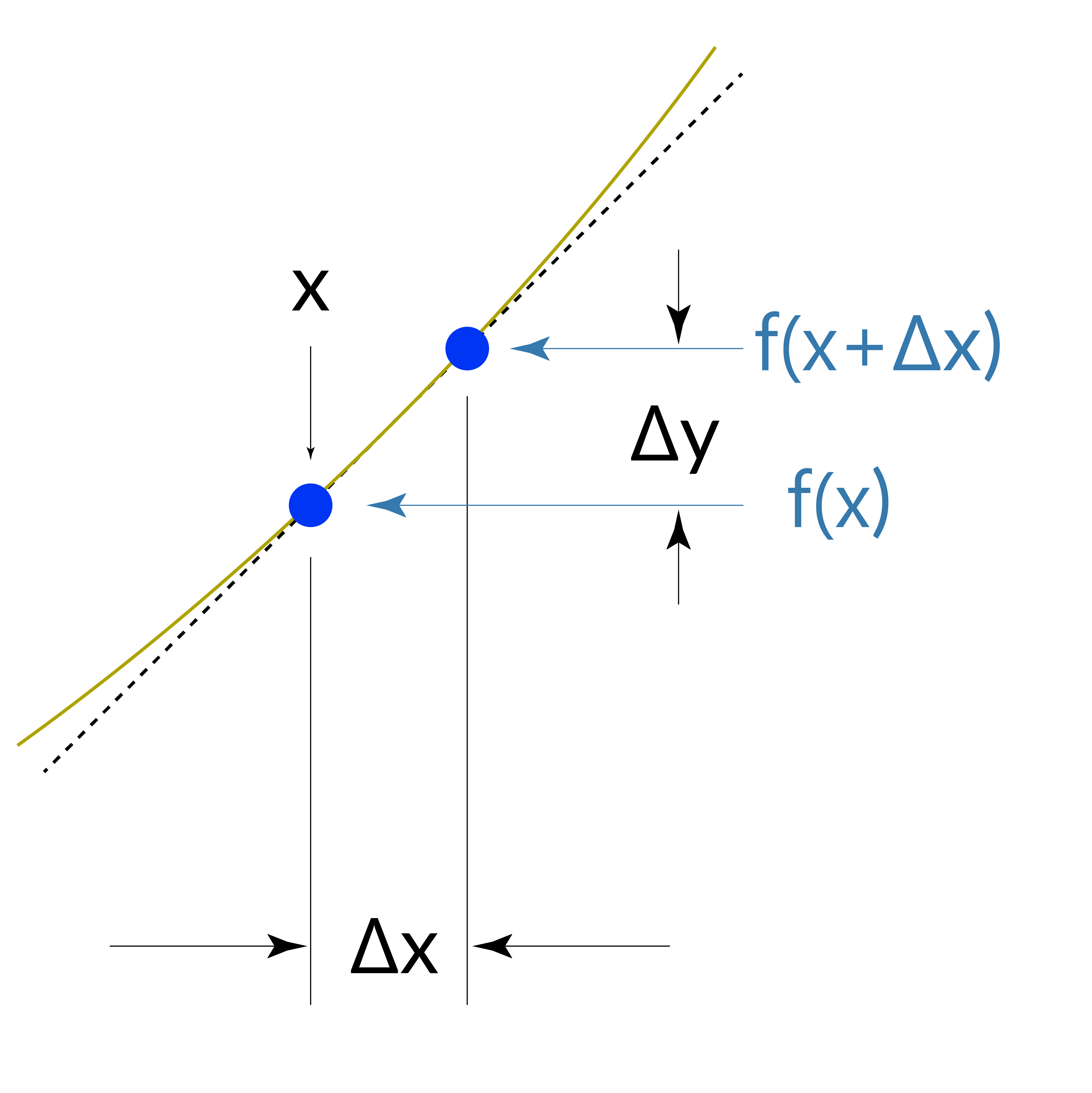 Differential Calculus Graph