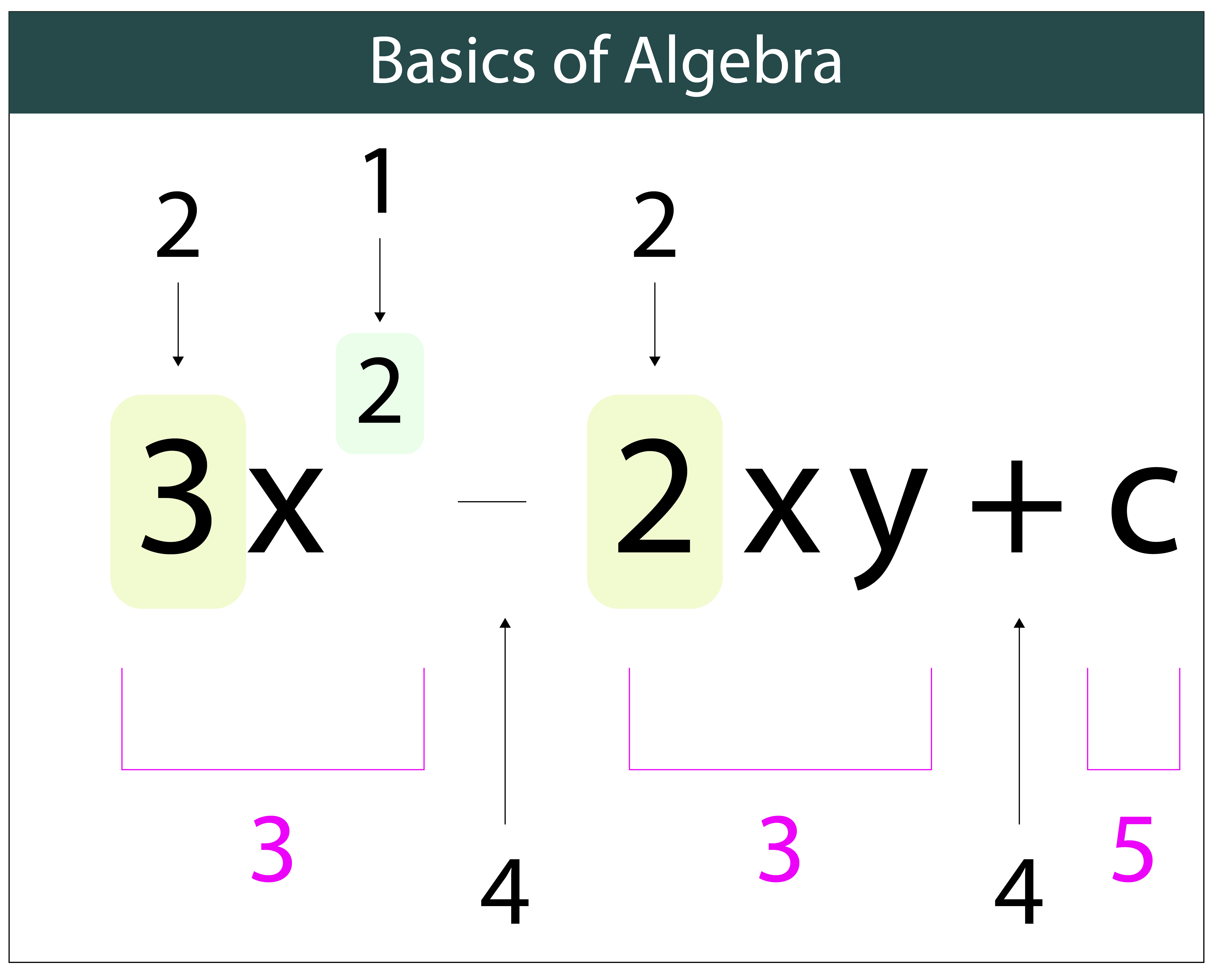 Algebra Eqn