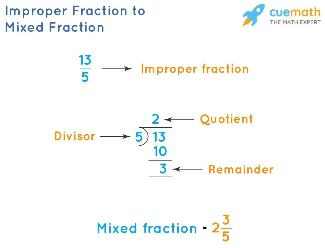Improper Fraction to Mixed Fraction