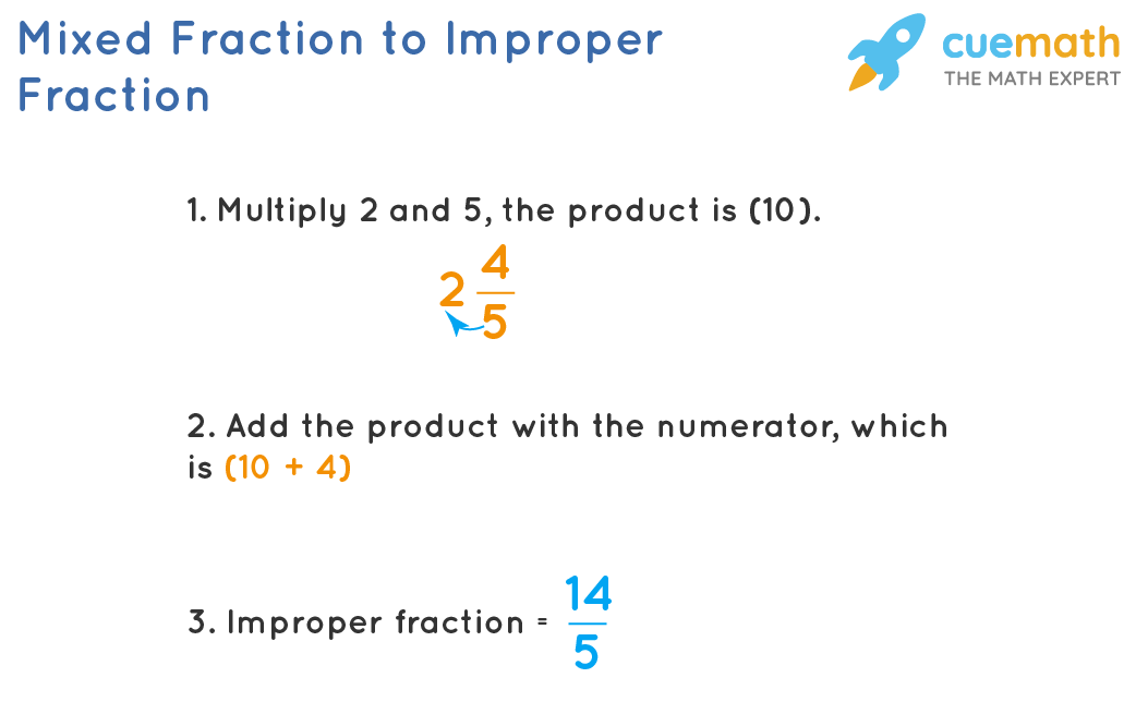 Mixed Fraction to Improper Fraction