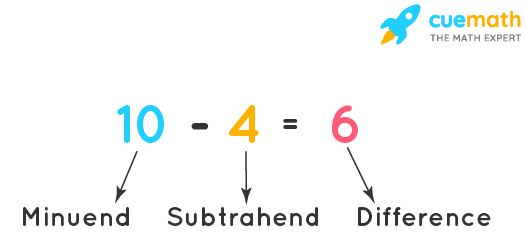 Terms for subtraction