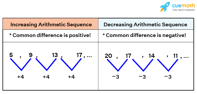 Increasing & and decreasing arithmetic sequence - common difference