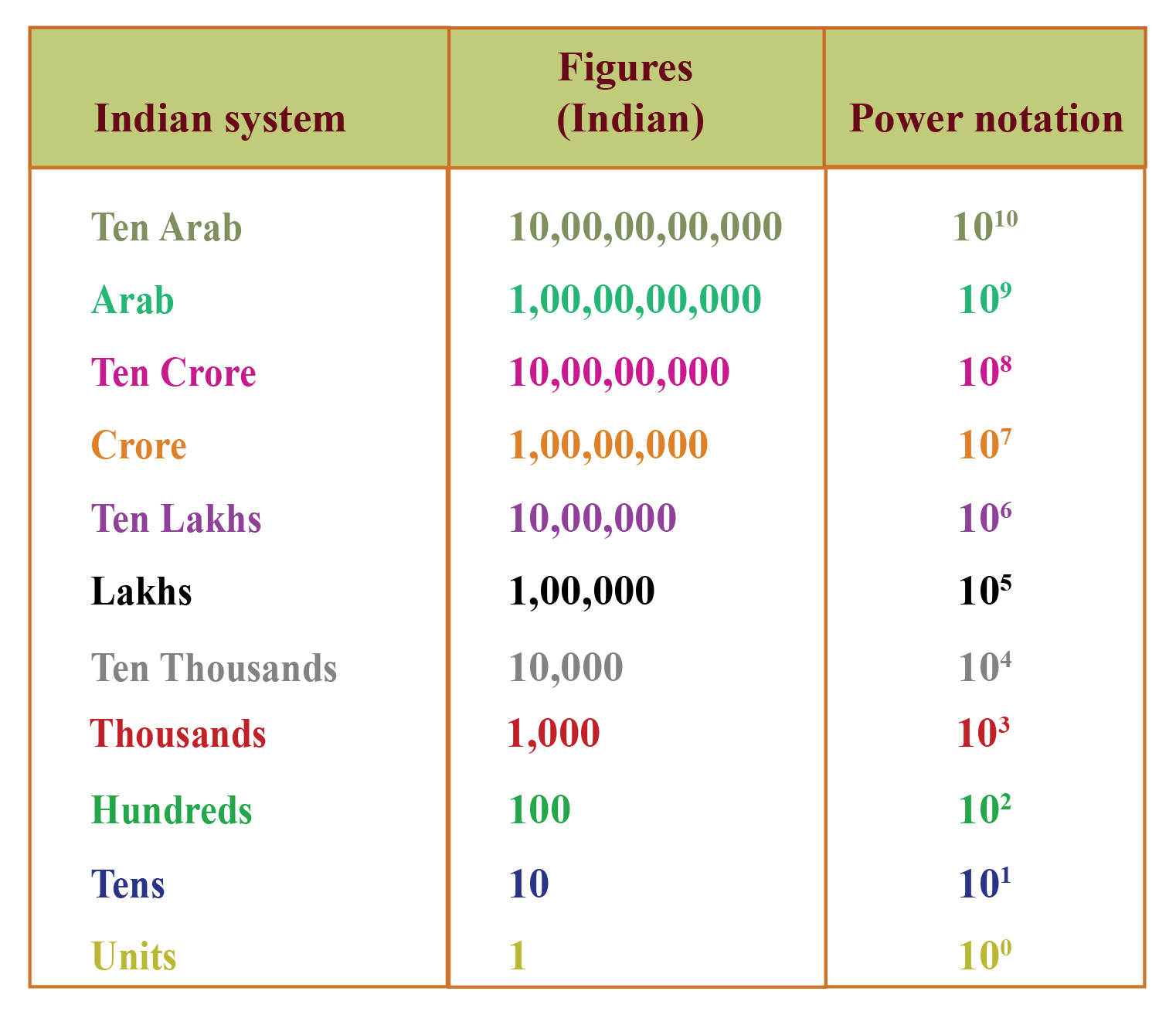 Indian Place value chart