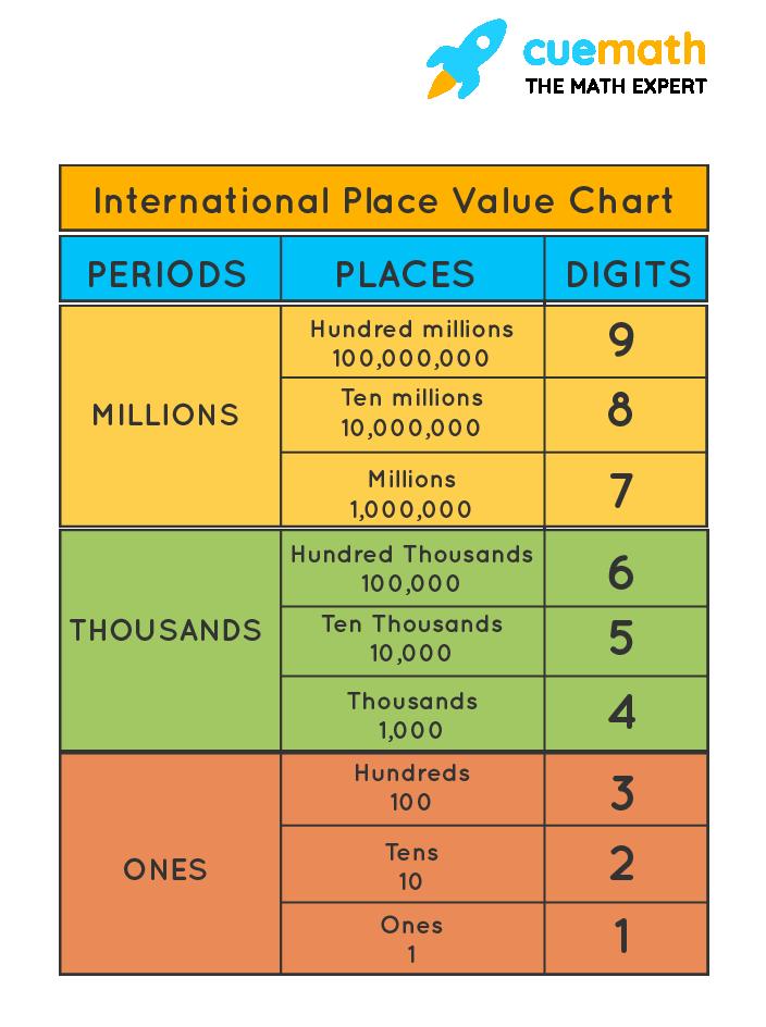 International Place Value Chart