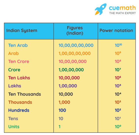 Indian number system