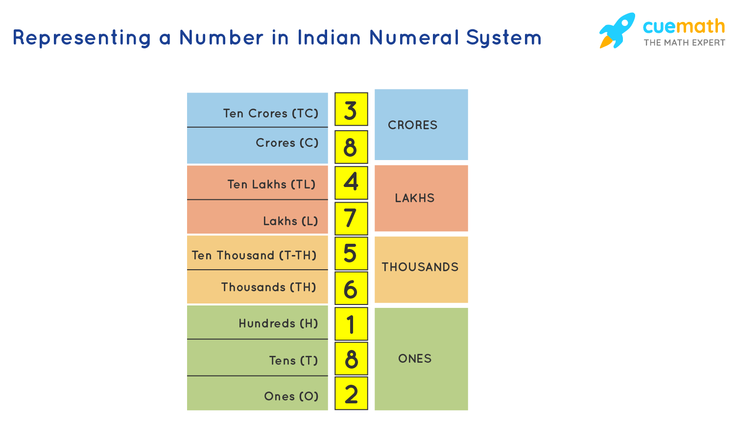 Representing a number in indian numeral system