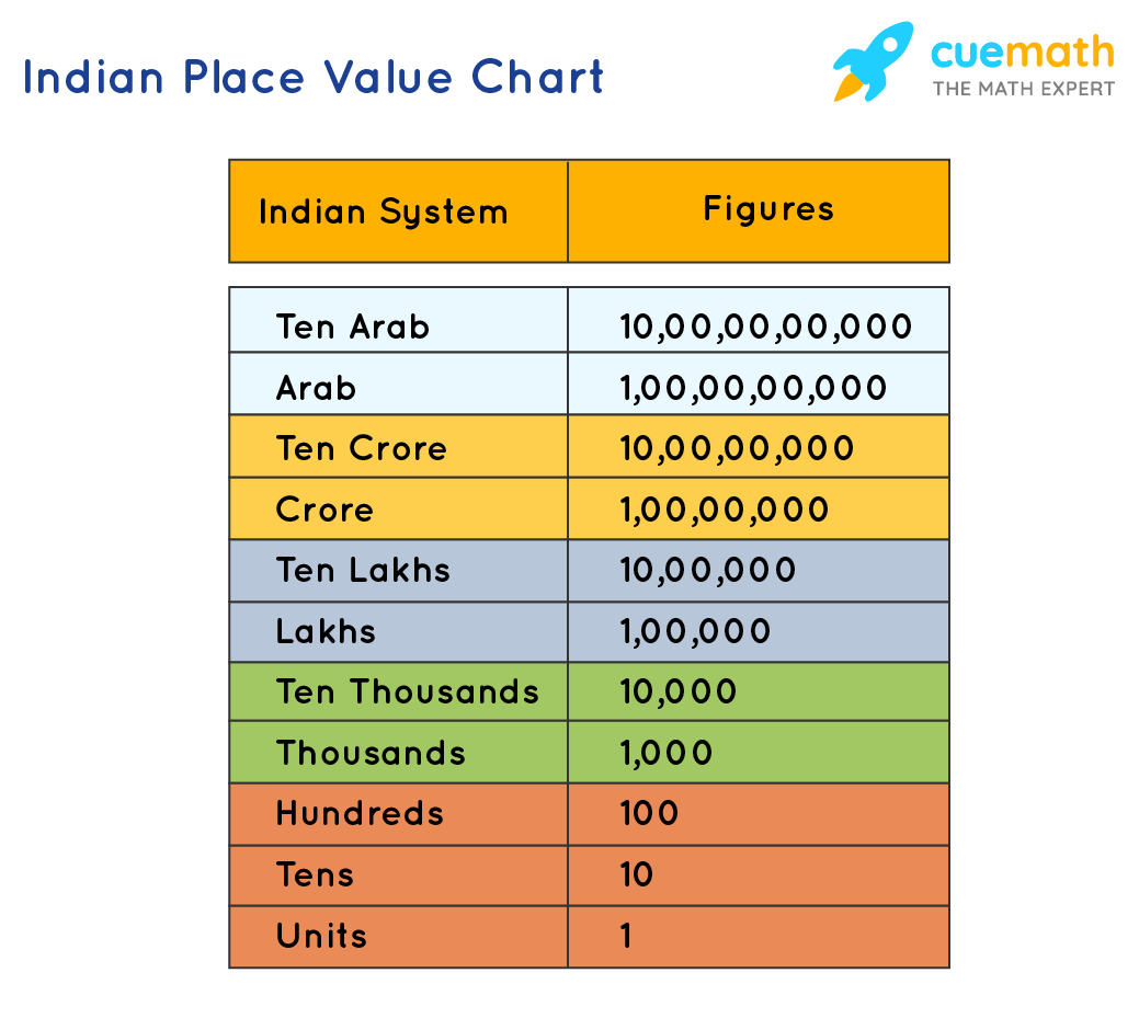 Indian Place Value Chart - Thousands, Crore, Arab